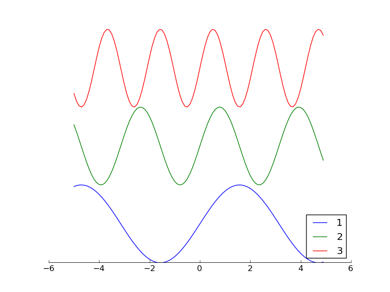 Removing an axis or both axes from a matplotlib plot